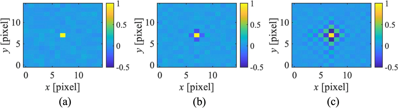 Figure 2 for Superresolving second-order correlation imaging using synthesized colored noise speckles