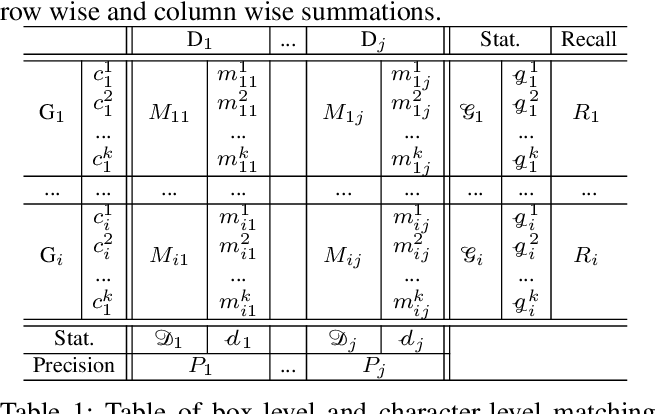 Figure 2 for CLEval: Character-Level Evaluation for Text Detection and Recognition Tasks