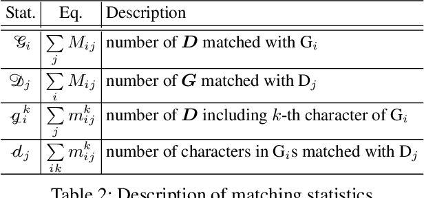Figure 4 for CLEval: Character-Level Evaluation for Text Detection and Recognition Tasks