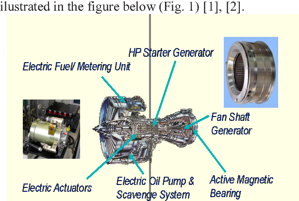 Figure 1 from Model and Simulation of Permanent Magnets Synchronous on powermaster alternator wiring, delco alternator wiring, diesel alternator wiring, alternator regulator wiring, single wire alternator wiring, auto alternator wiring, wind turbine alternator wiring, marine alternator wiring,