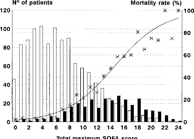 Figure 1 From The Use Of Maximum Sofa Score To Quantify Organ