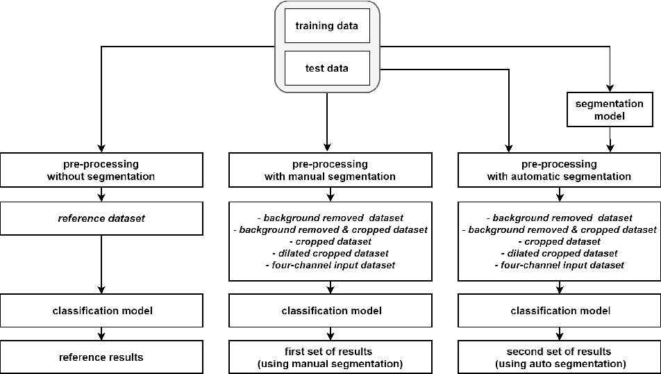 Figure 1 for The Effects of Skin Lesion Segmentation on the Performance of Dermatoscopic Image Classification
