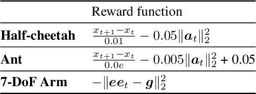 Figure 4 for Learning to Adapt in Dynamic, Real-World Environments Through Meta-Reinforcement Learning