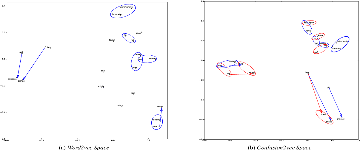 Figure 1 for Spoken Language Intent Detection using Confusion2Vec
