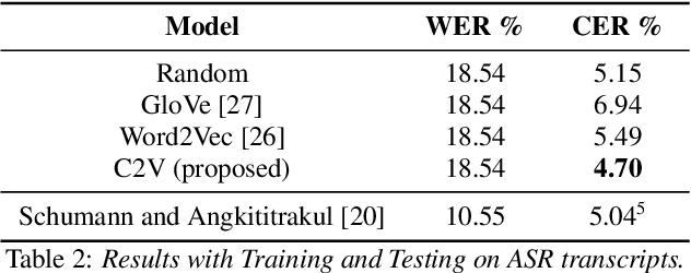 Figure 4 for Spoken Language Intent Detection using Confusion2Vec