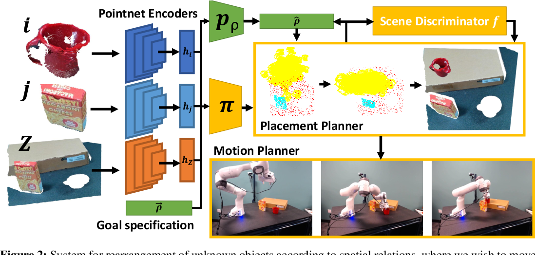 Figure 3 for Predicting Stable Configurations for Semantic Placement of Novel Objects