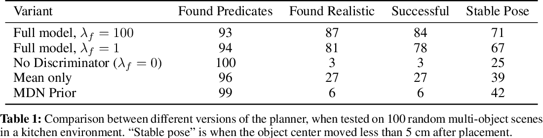 Figure 2 for Predicting Stable Configurations for Semantic Placement of Novel Objects