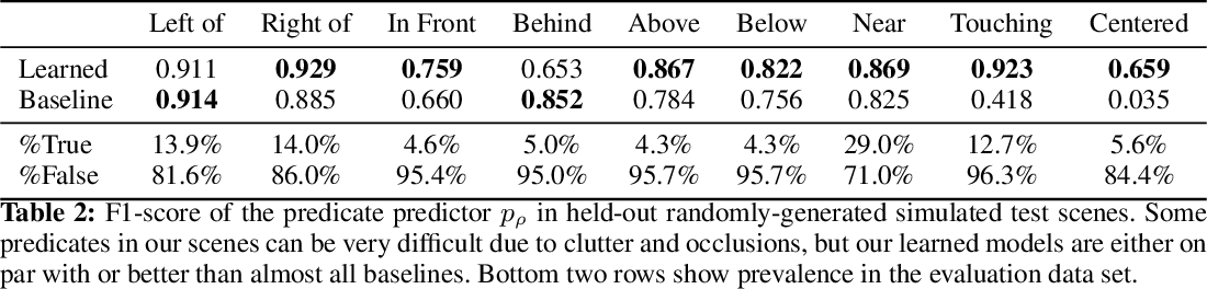 Figure 4 for Predicting Stable Configurations for Semantic Placement of Novel Objects