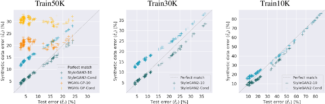Figure 1 for Synthetic Data for Model Selection