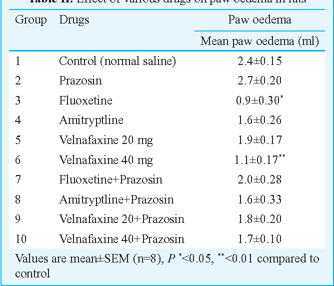 Table II. Effect of various drugs on paw oedema in rats