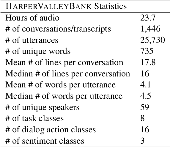Figure 1 for HarperValleyBank: A Domain-Specific Spoken Dialog Corpus