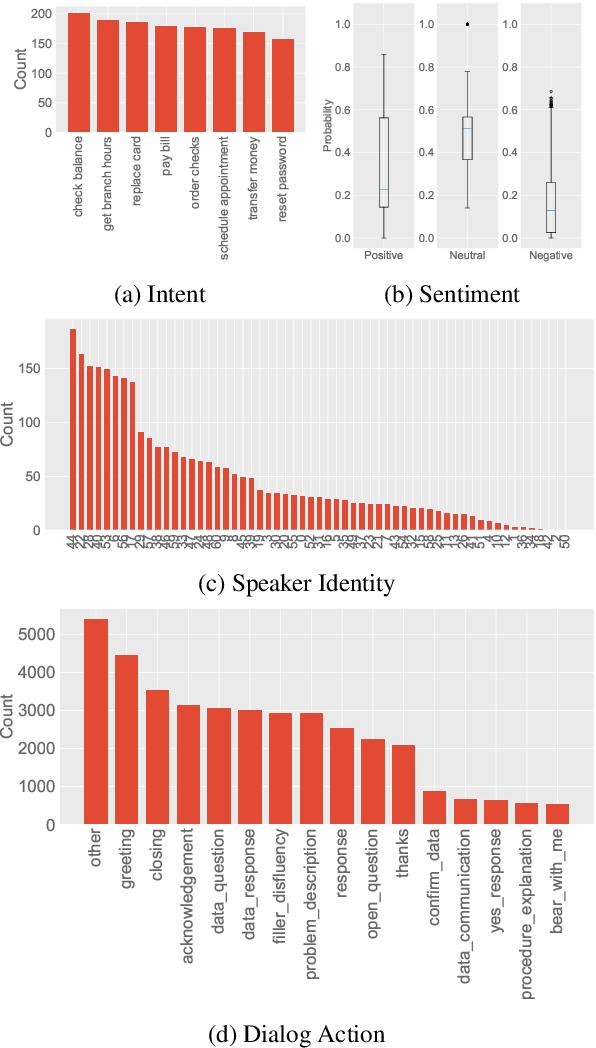 Figure 4 for HarperValleyBank: A Domain-Specific Spoken Dialog Corpus
