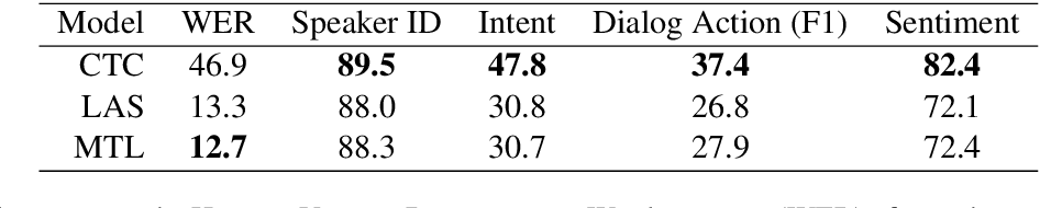 Figure 3 for HarperValleyBank: A Domain-Specific Spoken Dialog Corpus