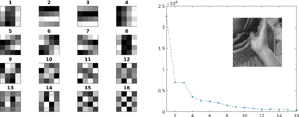 Figure 3 for A Tale of Two Bases: Local-Nonlocal Regularization on Image Patches with Convolution Framelets