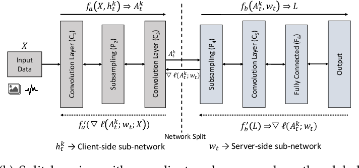 Figure 1 for Evaluation and Optimization of Distributed Machine Learning Techniques for Internet of Things