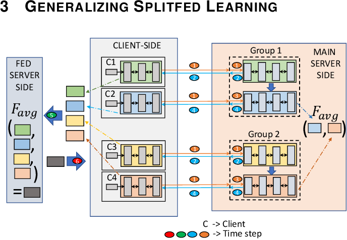 Figure 3 for Evaluation and Optimization of Distributed Machine Learning Techniques for Internet of Things