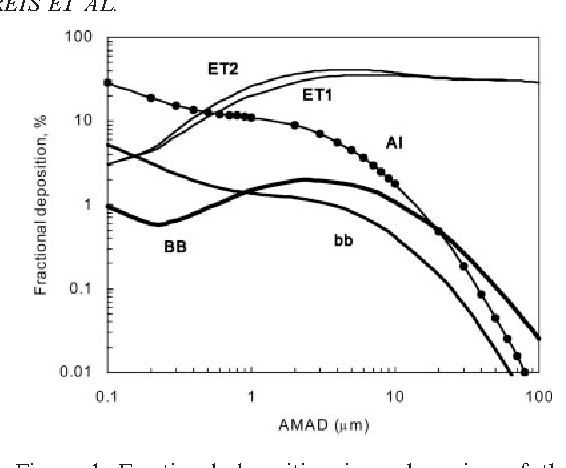 Figure 1. Fractional deposition in each region of the respiratory tract obtained in this study, for aerosol with AMAD from 0.1 to 100 mm and breathing rate of 1.5 m3 h 1.