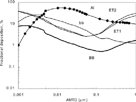 Figure 2. Fractional deposition in each region of respiratory tract obtained in this study, for aerosol with AMAD from 0.001 to 1 mm and breathing rate of 1.5 m3 h 1.