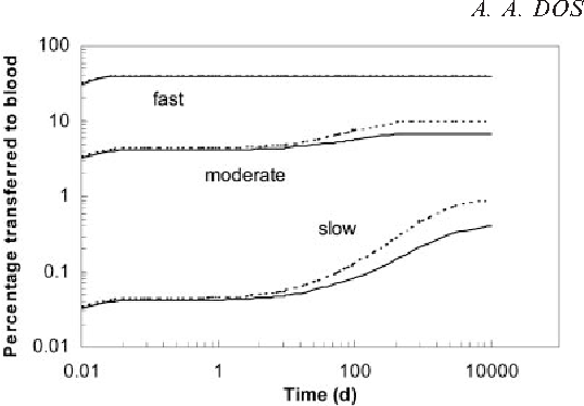 Figure 7. Cumulative fraction of inhaled activity deposited and absorbed into blood as a function of time after intake.