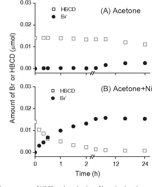 Figure 4 From Effects Of Metals On The Transformation Of