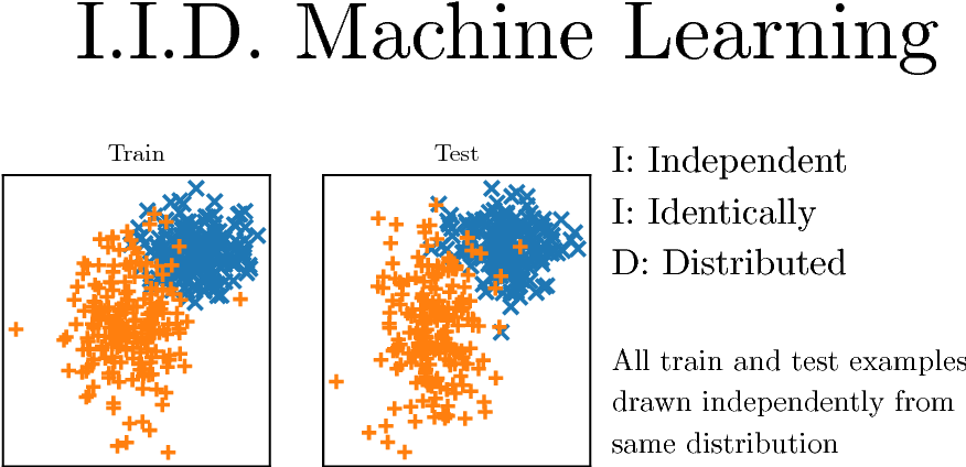 Figure 1 for Defense Against the Dark Arts: An overview of adversarial example security research and future research directions