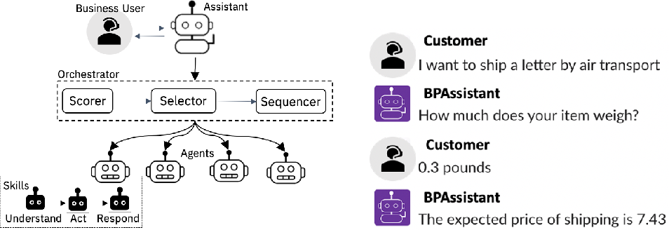 Figure 1 for A Conversational Digital Assistant for Intelligent Process Automation