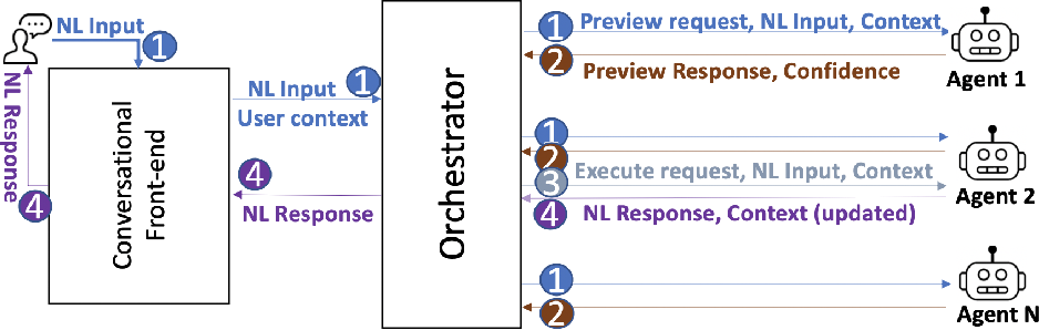 Figure 3 for A Conversational Digital Assistant for Intelligent Process Automation