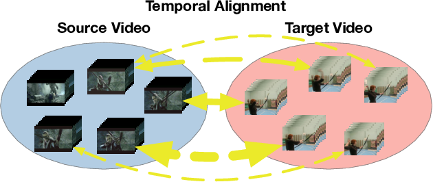 Figure 1 for Adversarial Cross-Domain Action Recognition with Co-Attention