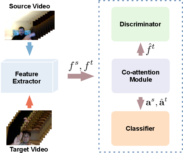 Figure 3 for Adversarial Cross-Domain Action Recognition with Co-Attention