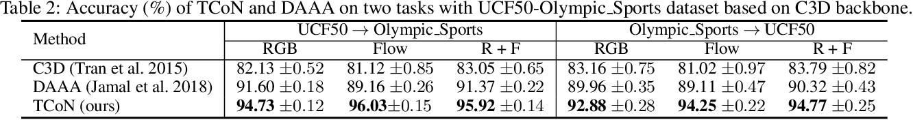 Figure 4 for Adversarial Cross-Domain Action Recognition with Co-Attention
