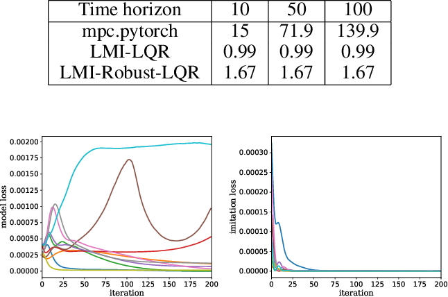 Figure 1 for Differentiable Robust LQR Layers