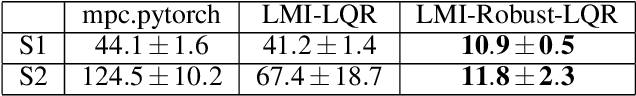 Figure 2 for Differentiable Robust LQR Layers