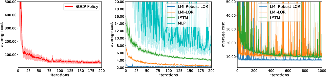 Figure 4 for Differentiable Robust LQR Layers