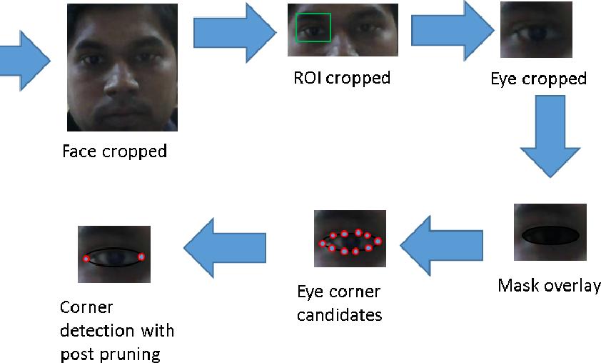Figure 2 for An Improved Algorithm for Eye Corner Detection