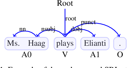 Figure 1 for Syntax-aware Neural Semantic Role Labeling