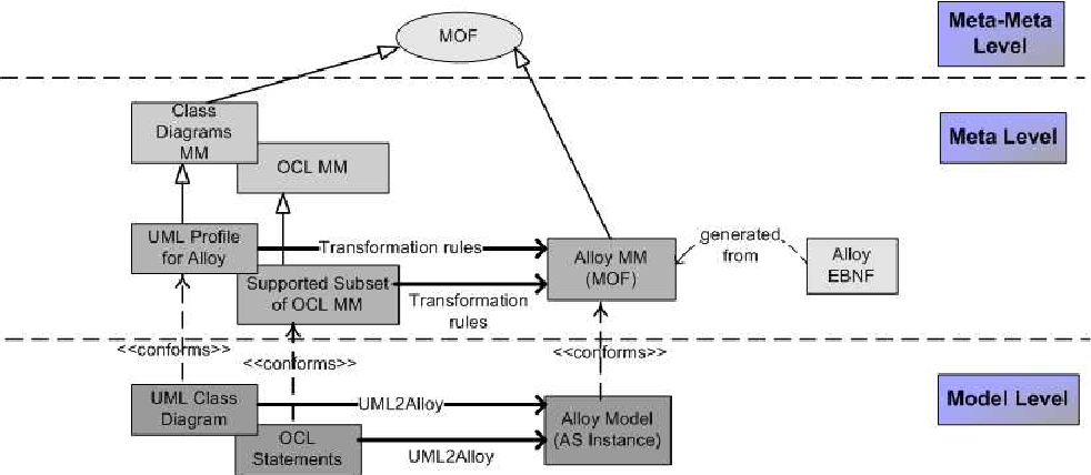 A model driven approach for the atomated analysis of uml class figure 11 ccuart Gallery