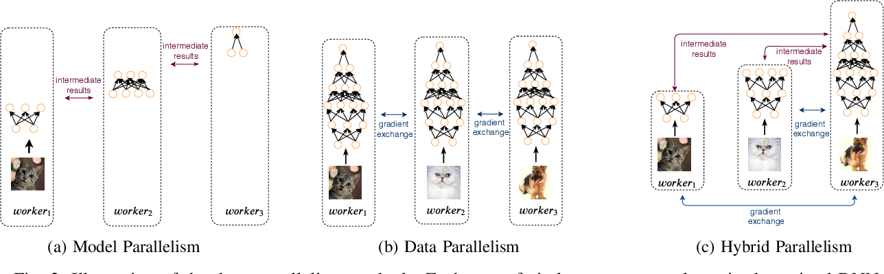 Figure 4 for HierTrain: Fast Hierarchical Edge AI Learning with Hybrid Parallelism in Mobile-Edge-Cloud Computing