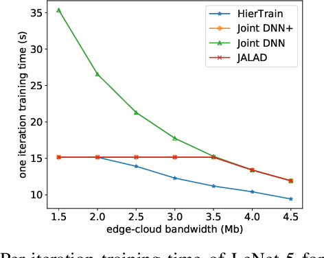 Figure 2 for HierTrain: Fast Hierarchical Edge AI Learning with Hybrid Parallelism in Mobile-Edge-Cloud Computing