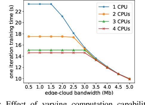 Figure 3 for HierTrain: Fast Hierarchical Edge AI Learning with Hybrid Parallelism in Mobile-Edge-Cloud Computing