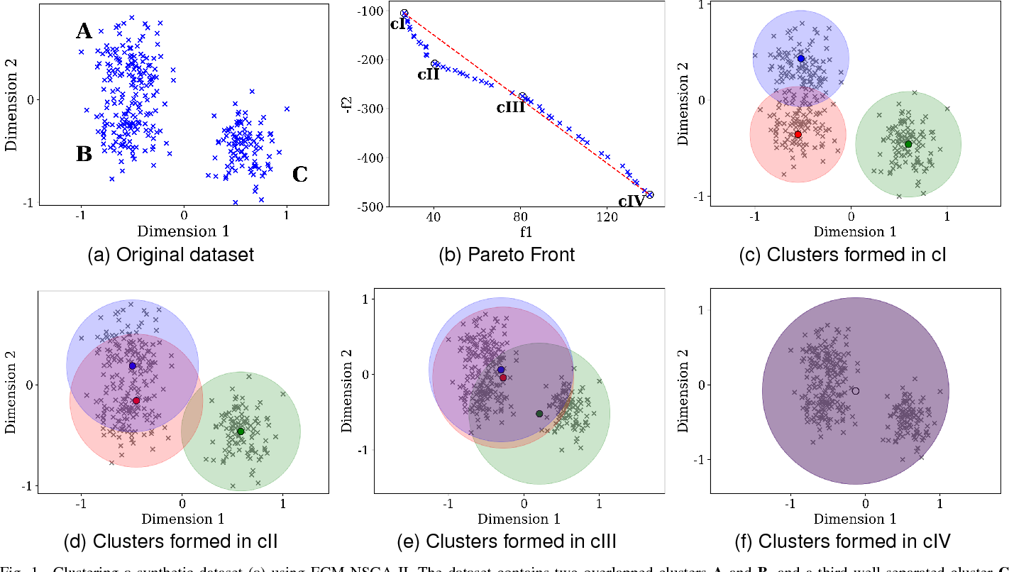 Figure 1 for Fuzzy Clustering to Identify Clusters at Different Levels of Fuzziness: An Evolutionary Multi-Objective Optimization Approach