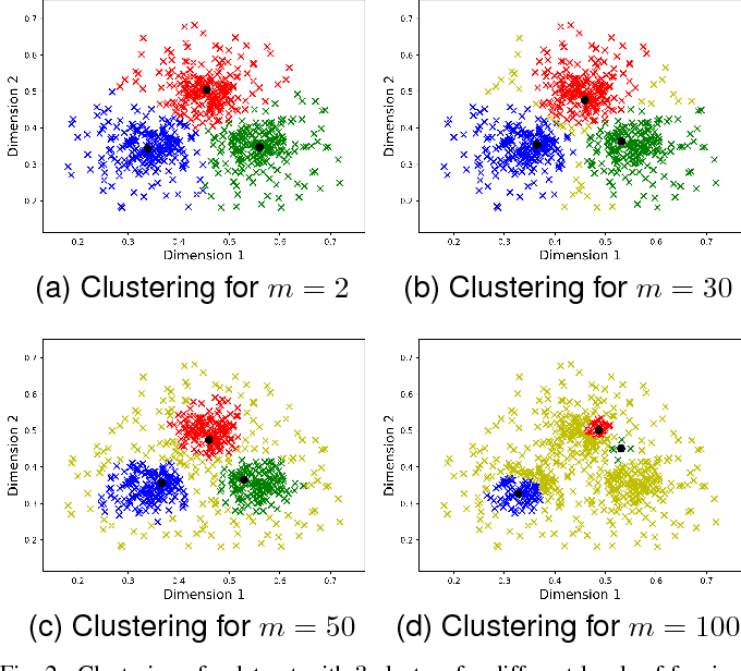 Figure 2 for Fuzzy Clustering to Identify Clusters at Different Levels of Fuzziness: An Evolutionary Multi-Objective Optimization Approach