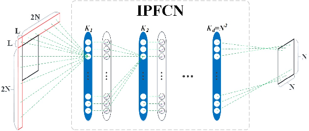 Figure 2 for Image and Video Compression with Neural Networks: A Review