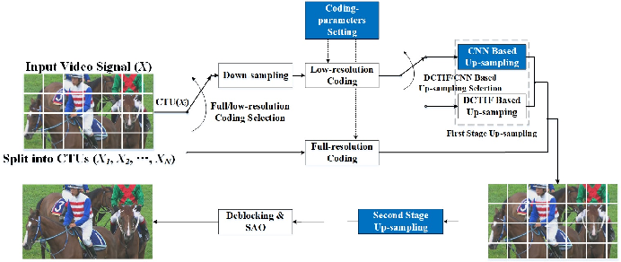 Figure 3 for Image and Video Compression with Neural Networks: A Review