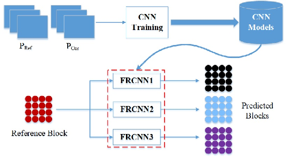 Figure 4 for Image and Video Compression with Neural Networks: A Review