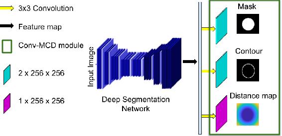 Figure 1 for Conv-MCD: A Plug-and-Play Multi-task Module for Medical Image Segmentation