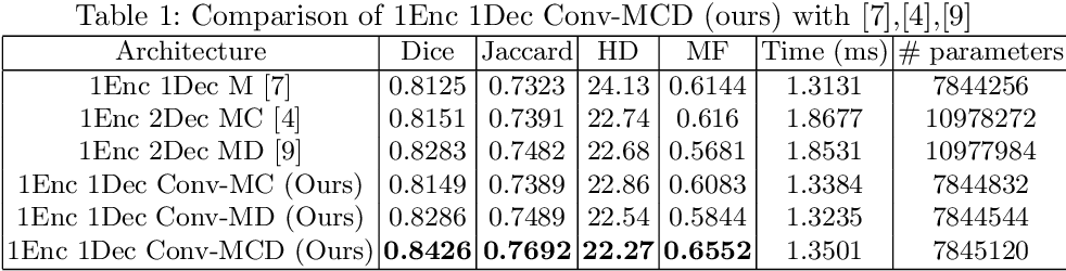 Figure 2 for Conv-MCD: A Plug-and-Play Multi-task Module for Medical Image Segmentation
