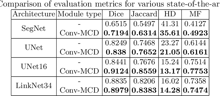 Figure 4 for Conv-MCD: A Plug-and-Play Multi-task Module for Medical Image Segmentation