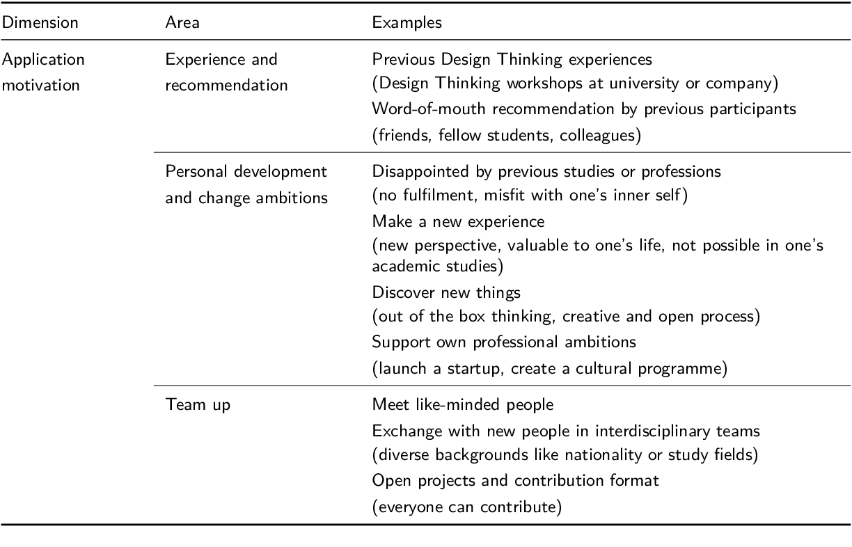 PDF] Towards an understanding of success dimensions in