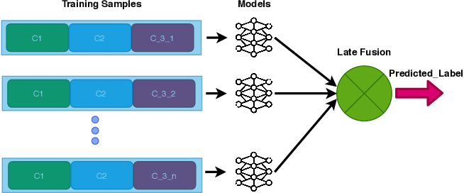 Figure 1 for Fake News Detection in Social Media using Graph Neural Networks and NLP Techniques: A COVID-19 Use-case