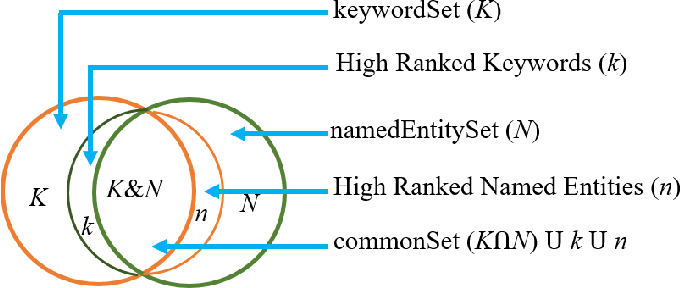 Figure 1 for A Novel Approach for Detection and Ranking of Trendy and Emerging Cyber Threat Events in Twitter Streams